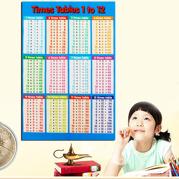 Educational, Posters, Wall Decal, Wallpaper