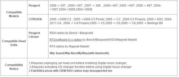 Yatour BTA Bluetooth Car Adapter Music CD Changer for Peugeot Citroen RD4  Radio RT3 Can-bus