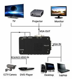 Box, projector, TV, Laptop